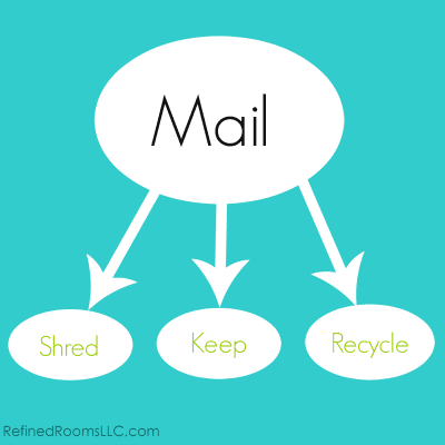 organizing mail - basic mail presort categories