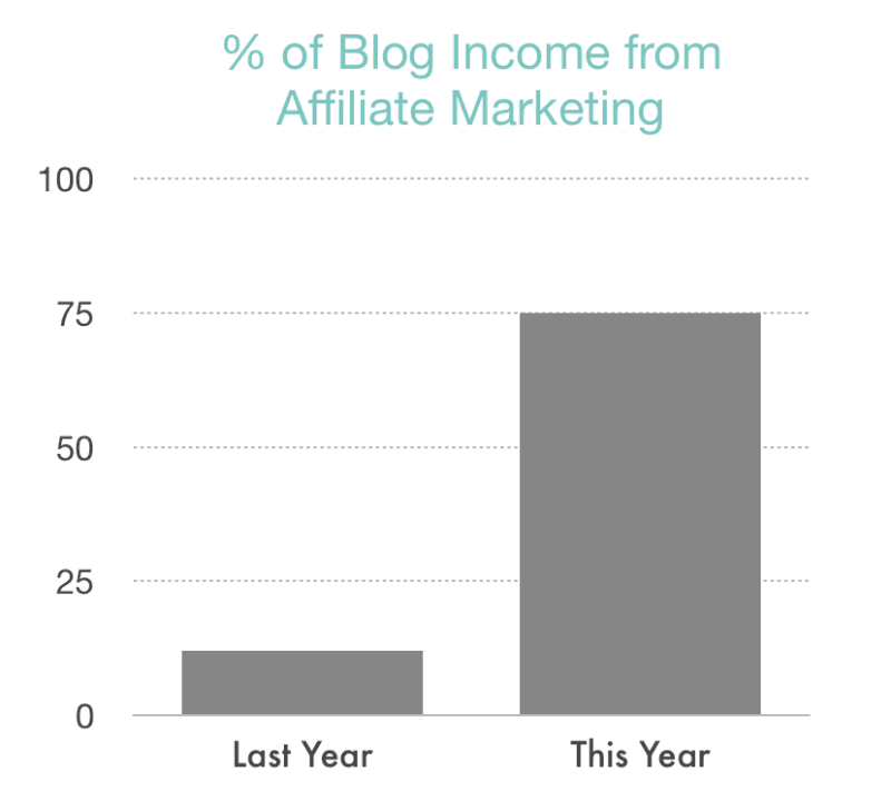 4-must-have-resources-for-bloggers-affiliate-marketing-income